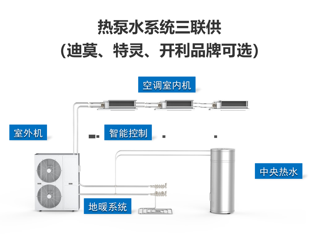 热泵水系统三联供(迪莫、特灵、开利品牌可选)插图
