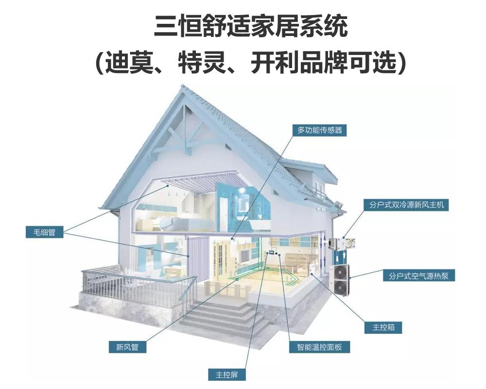 三恒舒适家居系统(迪莫、特灵、开利品牌可选)插图