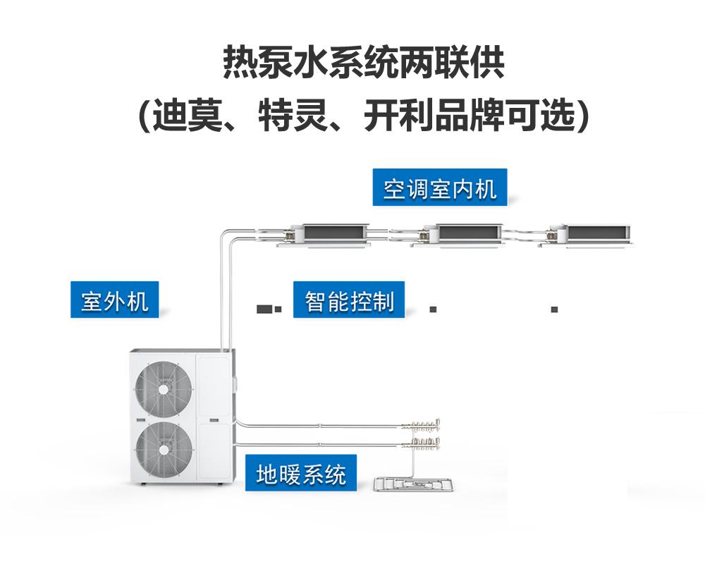 热泵水系统两联供(迪莫、特灵、开利品牌可选)插图